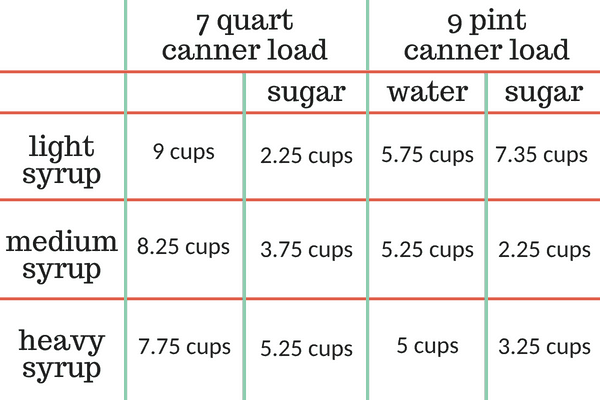 water and sugar amounts for canning syrup